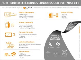 """Infographics """"Printed electronics in everyday life"""""""