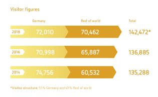 IFAT Visitor figures