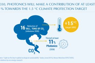 Climate protection target 2030