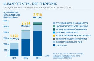 Klimapotential der Photonik