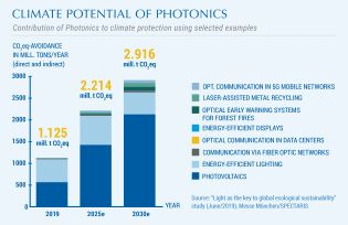 Climate potential of photonics