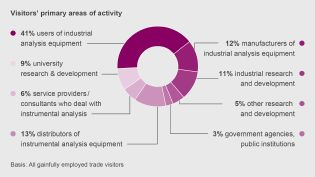 activity emphasis of the analytica visitors