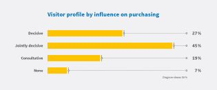 Visitor profile by influence on purchasing