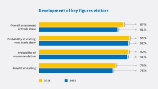 Development of key figures visitors