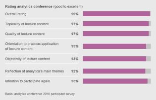 Visitor rating analytica conference