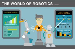 "Infographic ""The world of robotics"""