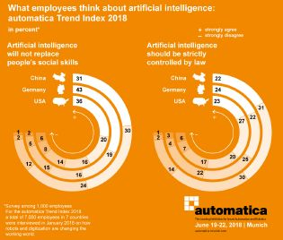 What employees think about the artificial intelligence