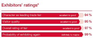 Rating by exhibitors