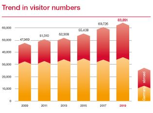 Trend in visitor numbers