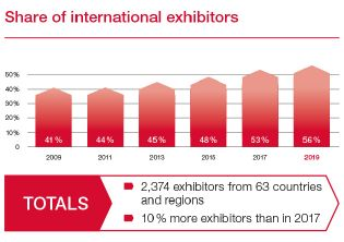 Share of international exhibitors
