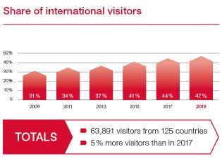 Share of international visitors