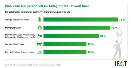 IFAT Environmental Index 2020 Top private Maßnahmen